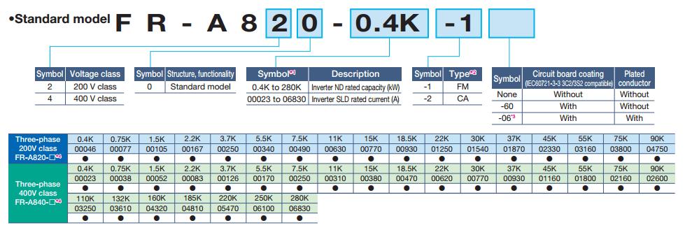 Biến tần Mitsubishi FR-A820 Series