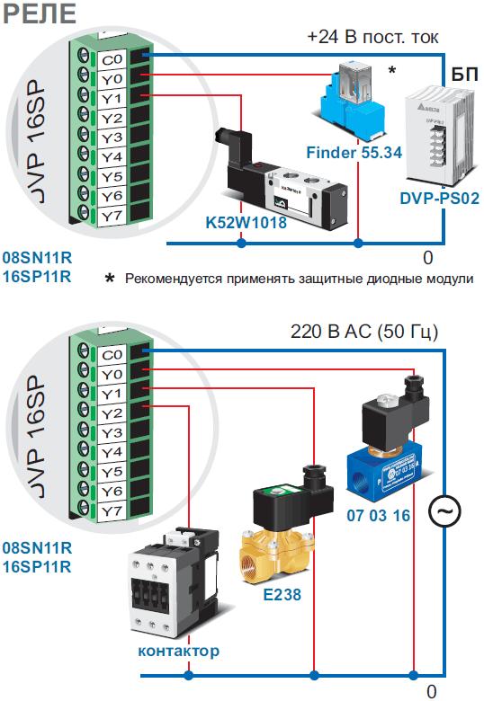 Module PLC Delta DVP16SP