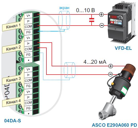 Module Analog PLC Delta DVP04DA-S