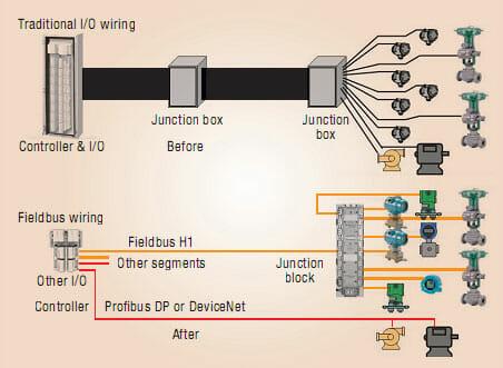 Minh họa cách nối dây truyền thống (trên) và của công nghệ Fieldbus số (dưới).